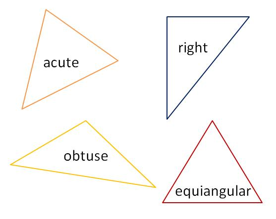 Why is it that we devote so much time studying about right triangles ...