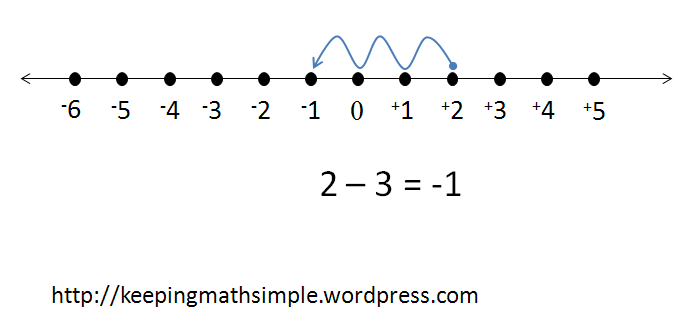 Subtracting integers using numberline - why it doesn't help the ...