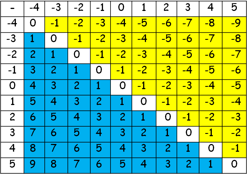 subtraction table of integers