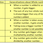 "From whole numbers to integers - so many things to ""unlearn"""