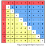 Patterns in the tables of integers