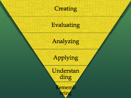 Revised Bloom's Taxonomy
