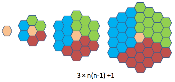 counting hexagon