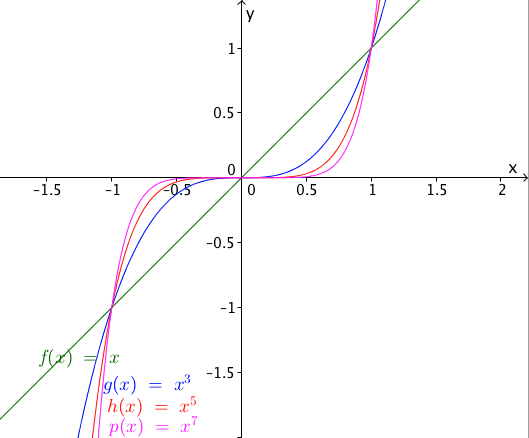 power function with odd exponents