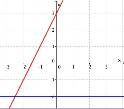 Graphs of linear function