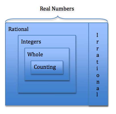 The Real Number SYSTEM