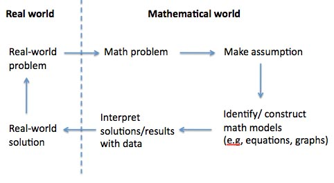 Image result for constructing models in math