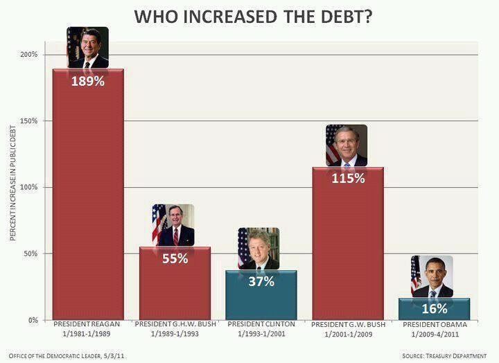 Political Bar Graph