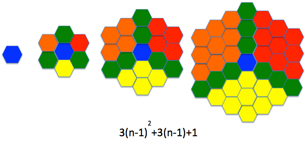 Generating Algebraic Expressions: Counting Hexagons